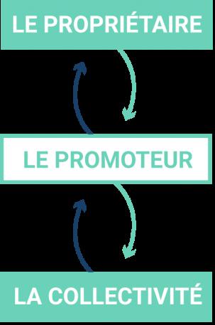 schema-promoteur